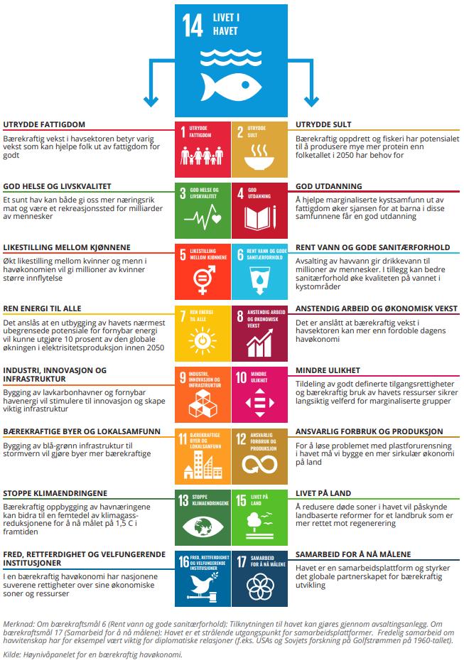 FNs bærekraft mål