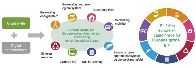 Grønt skifte og digital transformasjon